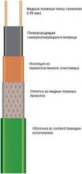 Саморегулирующаяся электрическая нагревательная лента 17VM2-T (ССТ)